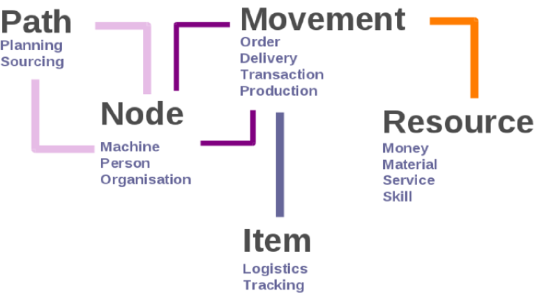 ERP5 Unified Business Model
