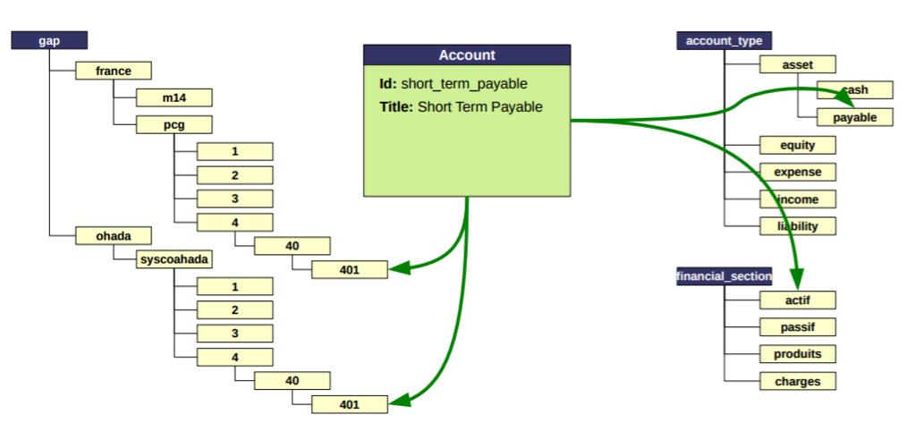 ERP5 Accounts Scheme