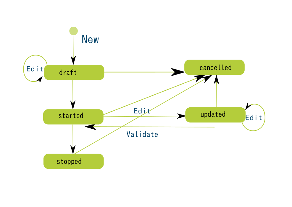 Assignment workflow