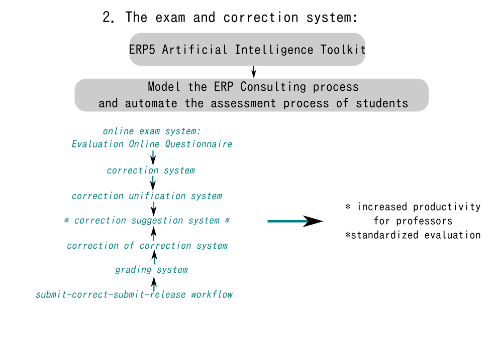 What is new in OSOE MOOC - Theexamandcorrectionsystem