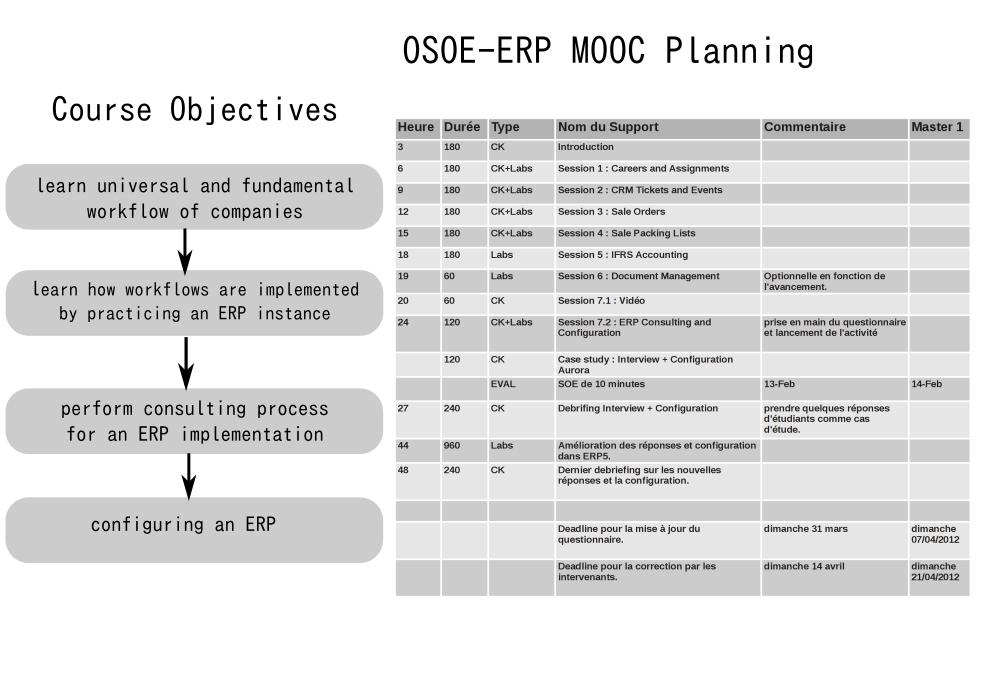 OSOE ERP MOOC Concept