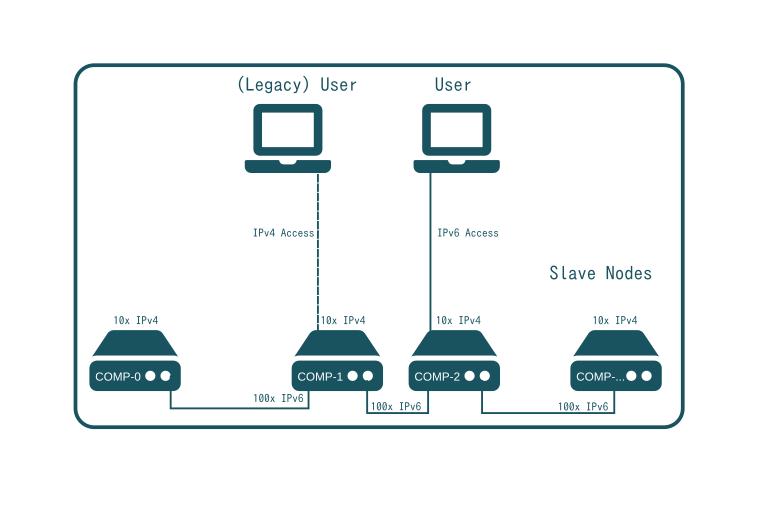 SlapOS Network - Use of IPv6