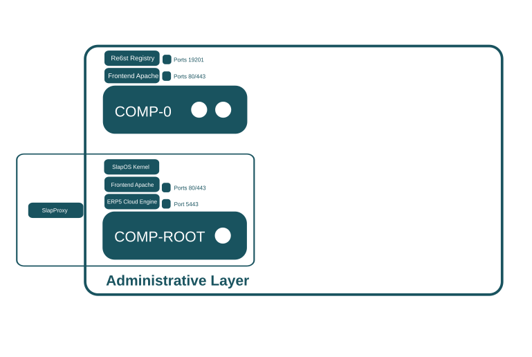 SlapOS Requirements - Administrative Layer