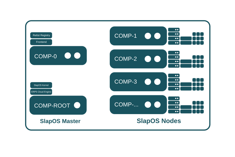 SlapOS Network Snapshot