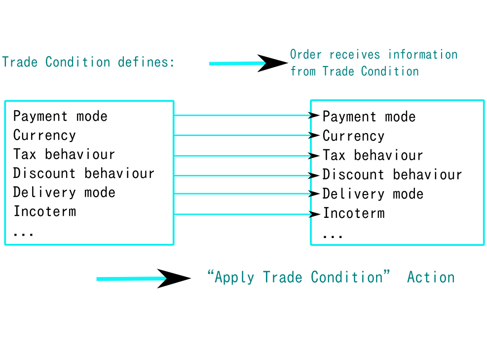 What are Trade Conditions?