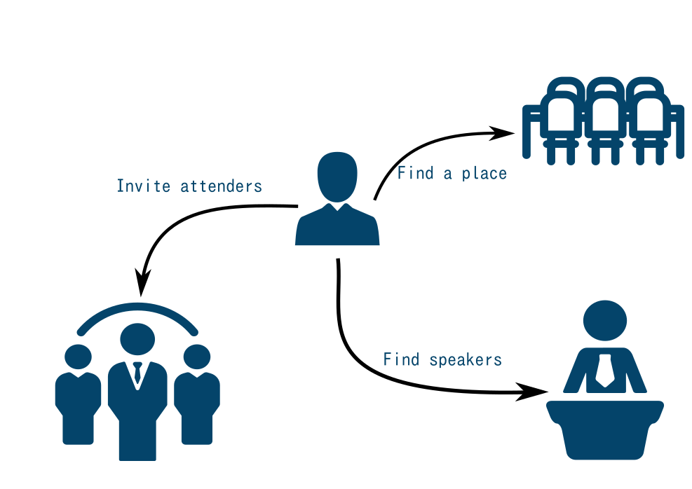 Role of Meeting